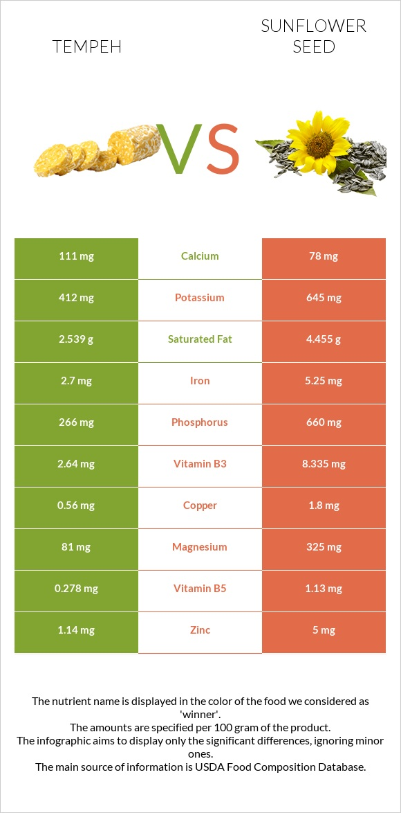 Tempeh vs Sunflower seed infographic