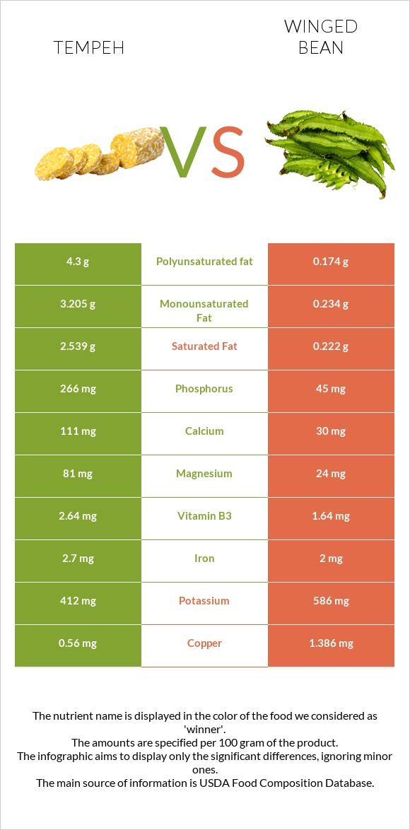 Tempeh vs Winged bean infographic