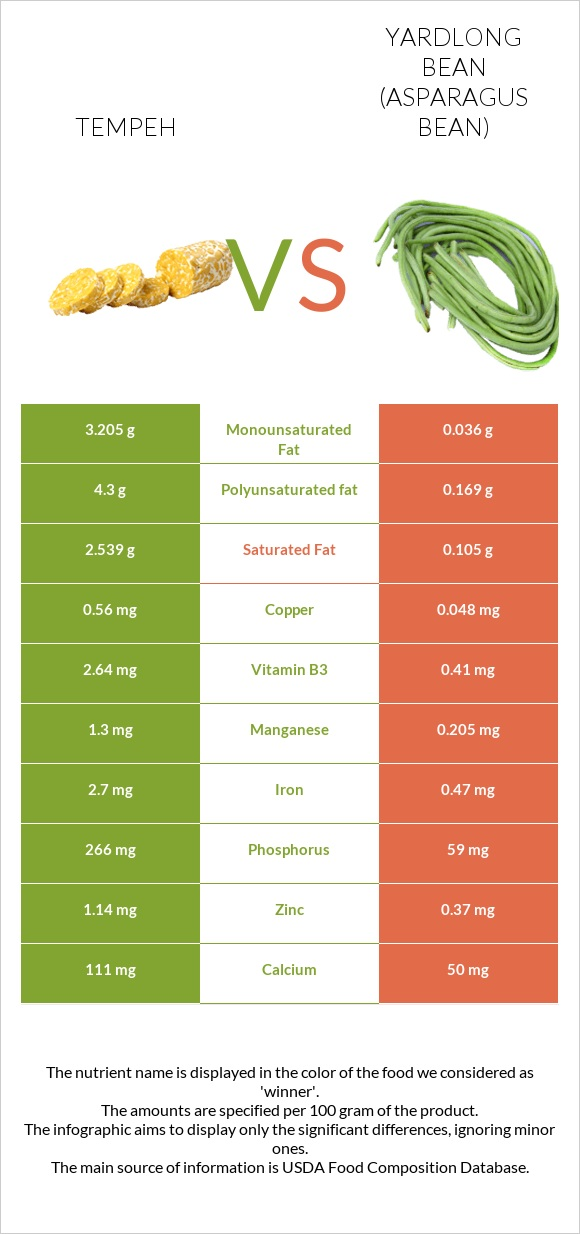 Tempeh vs Yardlong bean (Asparagus bean) infographic