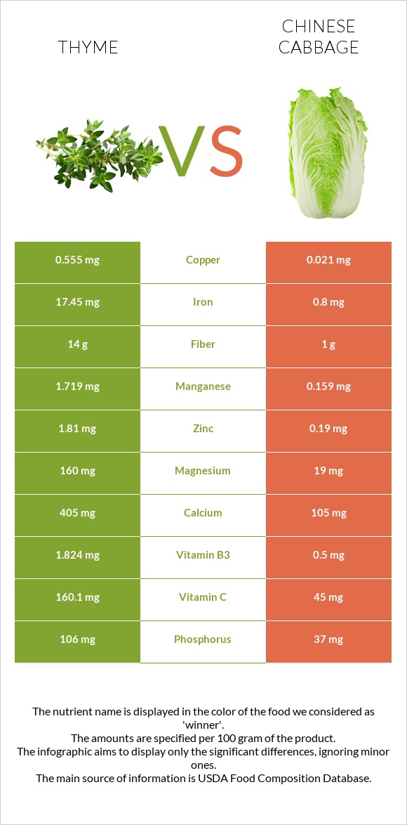 Thyme vs Chinese cabbage infographic