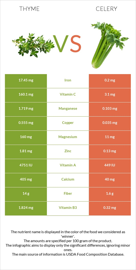 Thyme vs Celery infographic