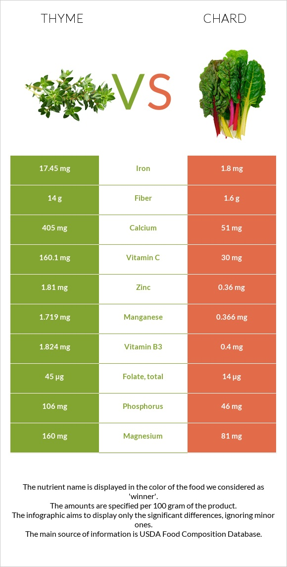 Thyme vs Chard infographic