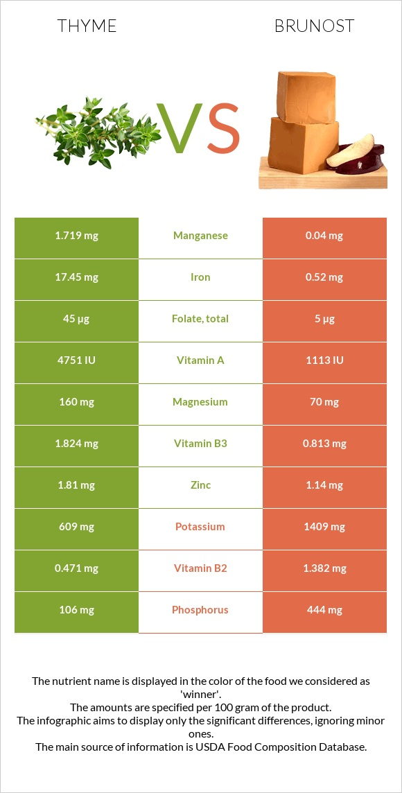 Thyme vs Brunost infographic