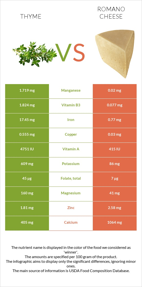 Thyme vs Romano cheese infographic