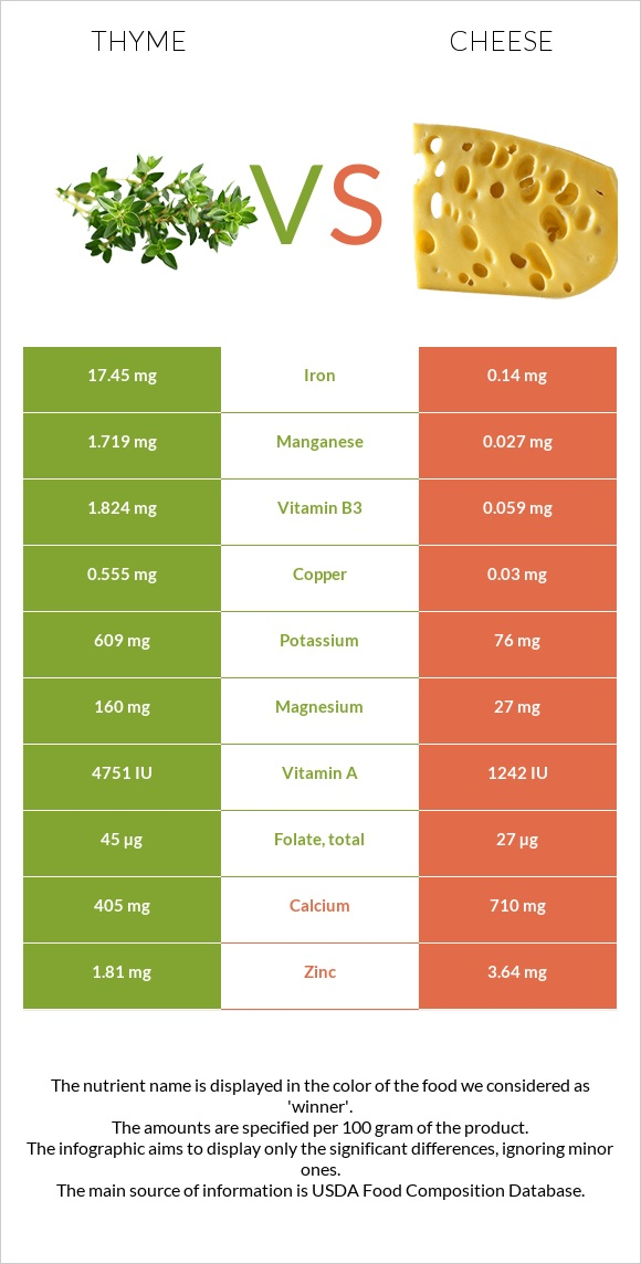 Thyme vs Cheese infographic
