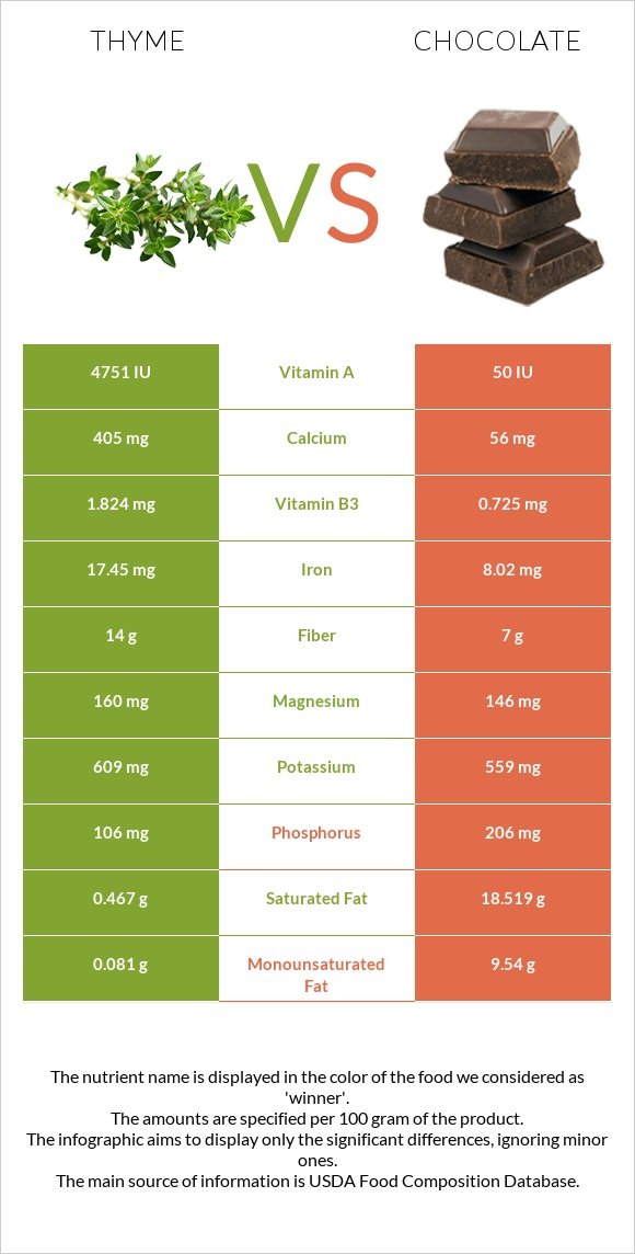 Thyme vs Chocolate infographic