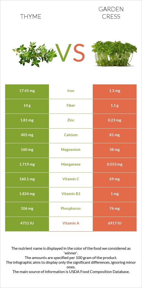 Thyme vs Garden cress infographic