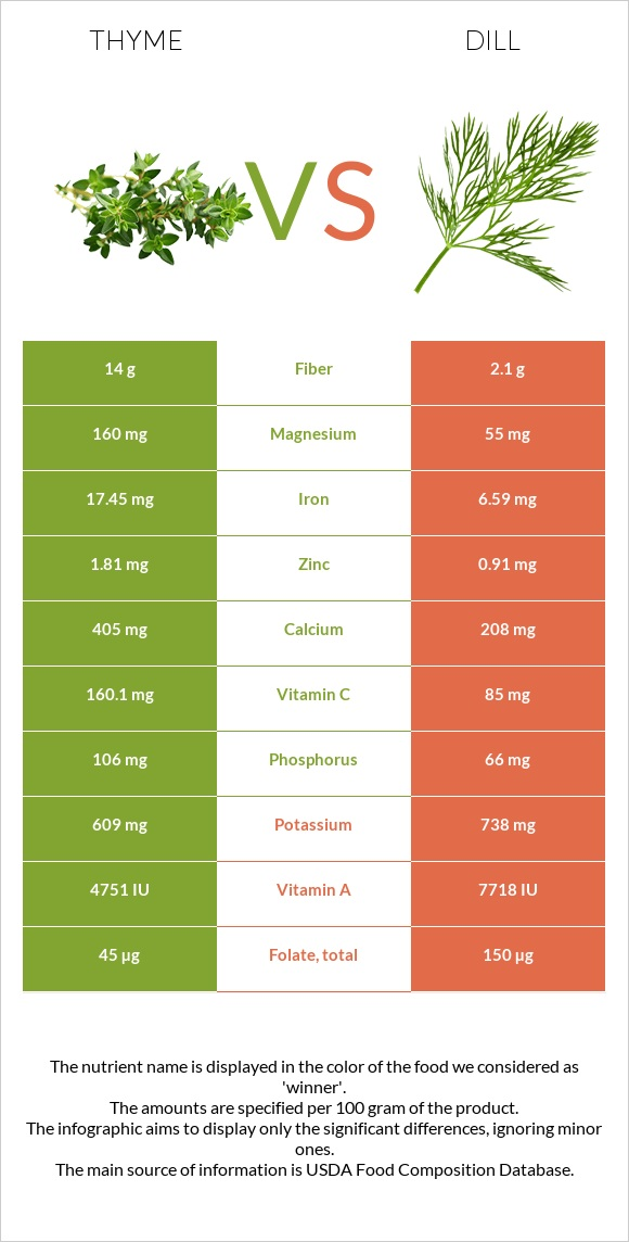 Thyme vs Dill infographic