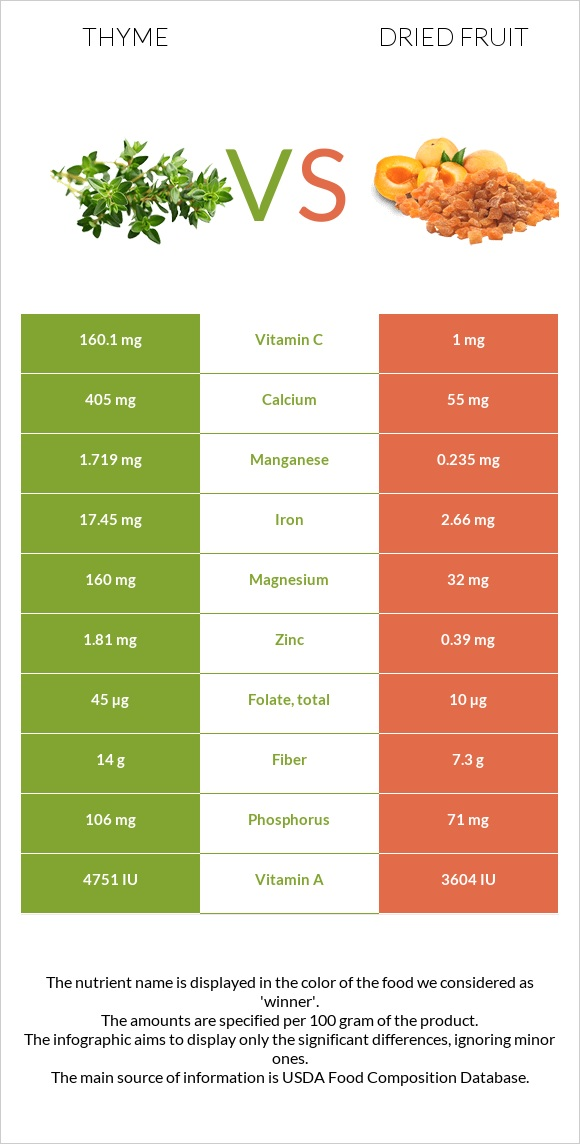 Thyme vs Dried fruit infographic