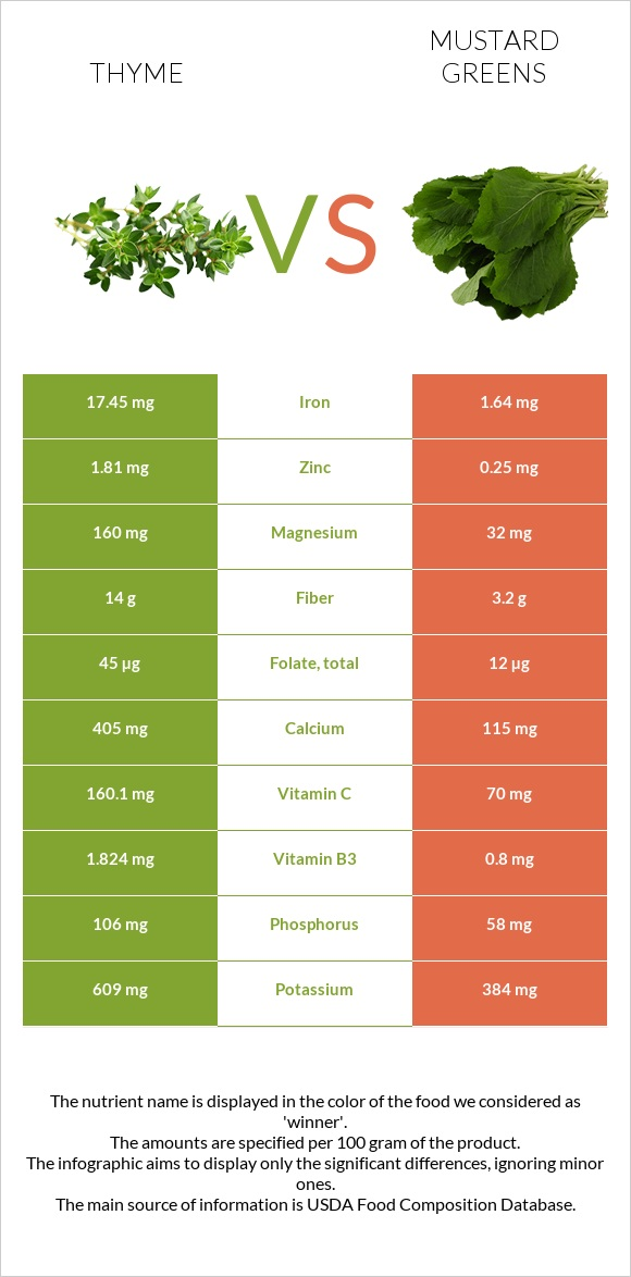 Thyme vs Mustard Greens infographic