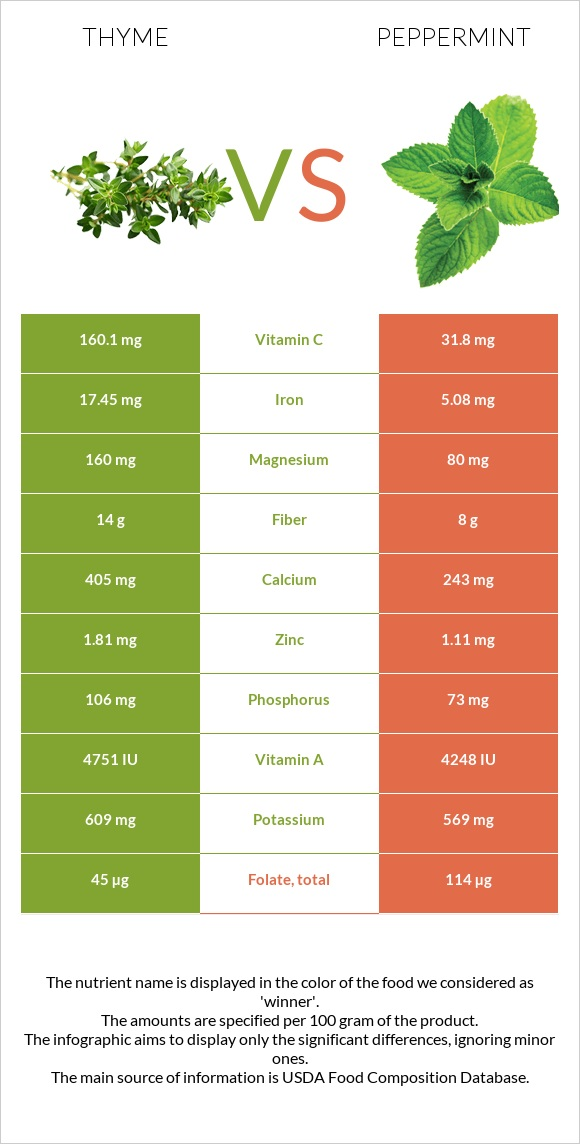 Thyme vs Peppermint infographic