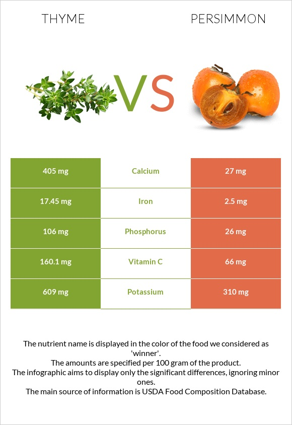 Thyme vs Persimmon infographic