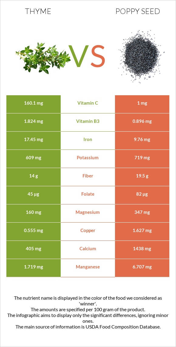 Thyme vs Poppy seed infographic