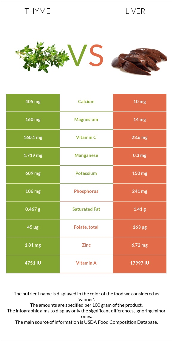 Thyme vs Liver infographic