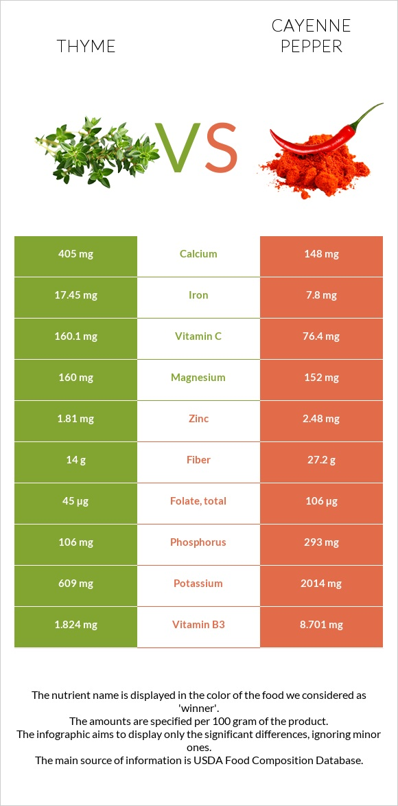 Thyme vs Cayenne pepper infographic