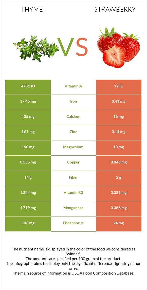 Thyme vs Strawberry infographic