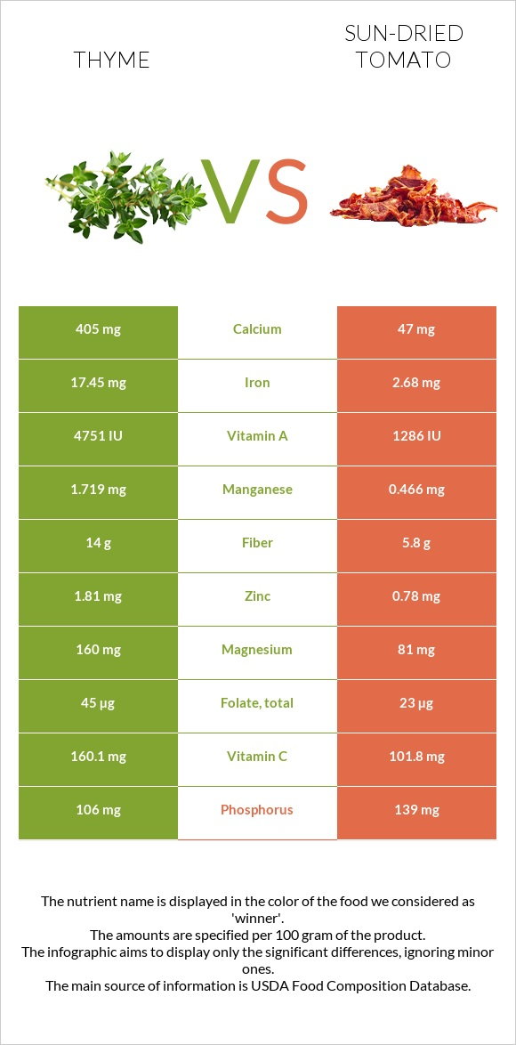 Thyme vs Sun-dried tomato infographic