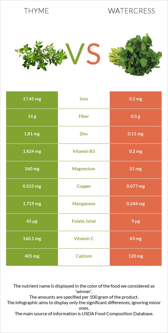Thyme vs Watercress infographic