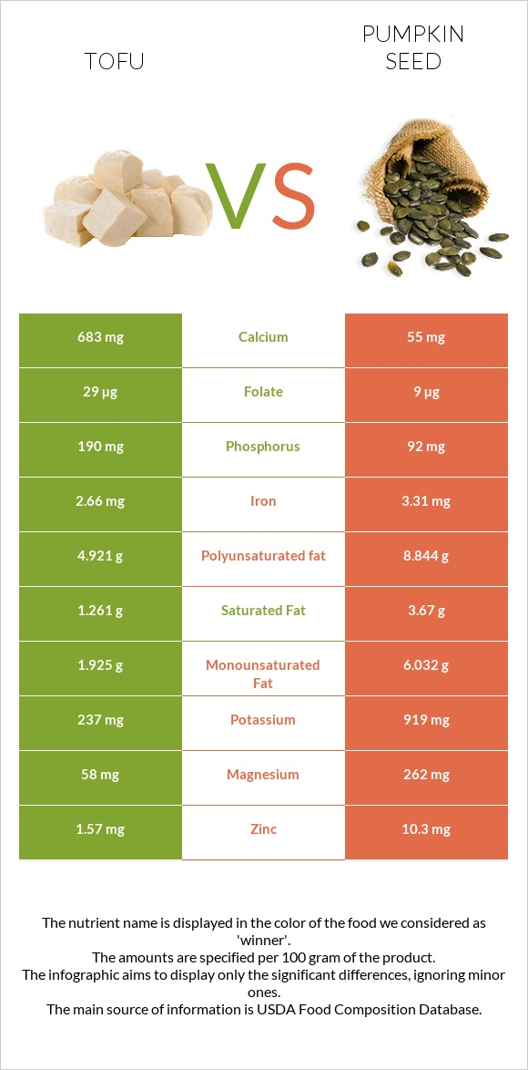 Tofu vs Pumpkin seed infographic