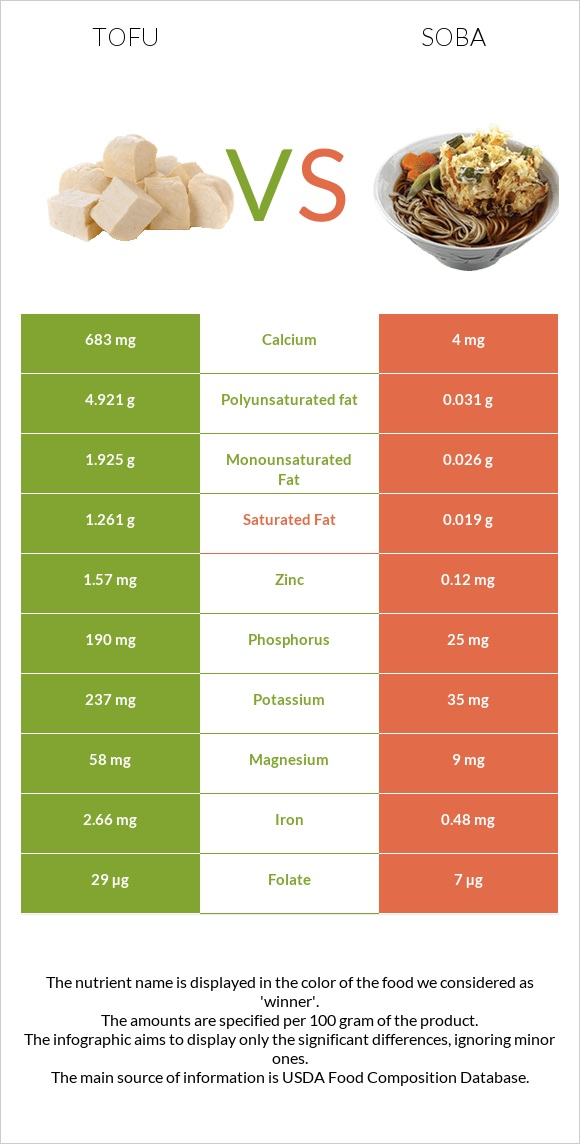 Tofu vs Soba infographic