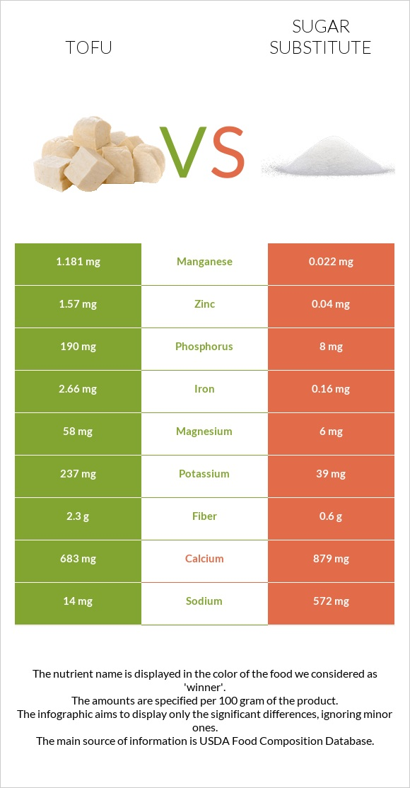 Tofu vs Sugar substitute infographic