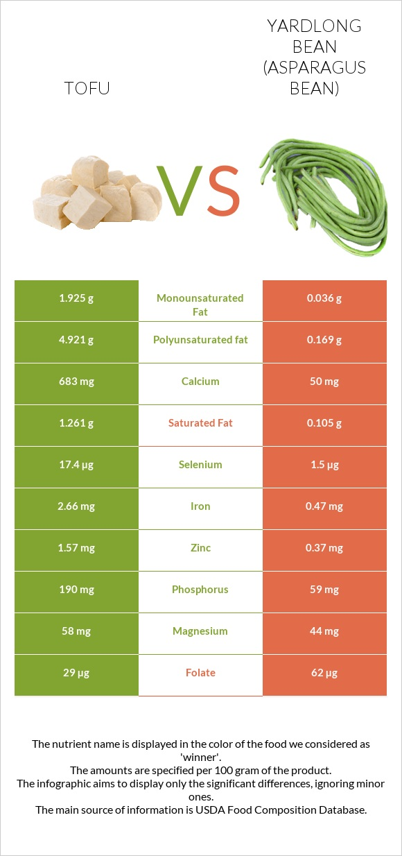 Tofu vs Yardlong bean infographic