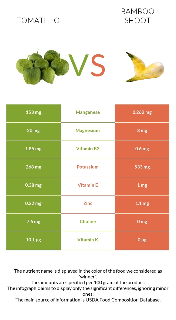 Tomatillo vs Bamboo shoot infographic