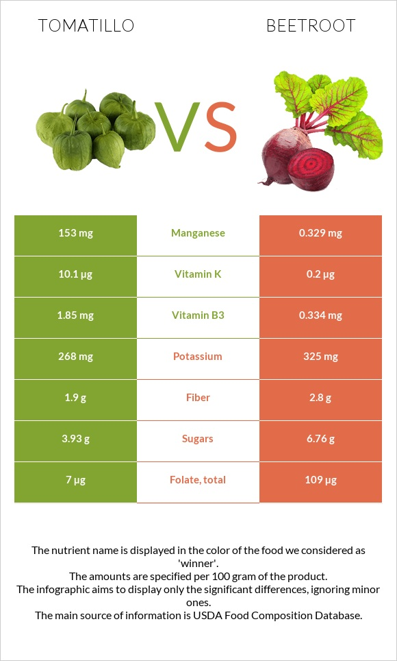 Tomatillo vs Beetroot infographic