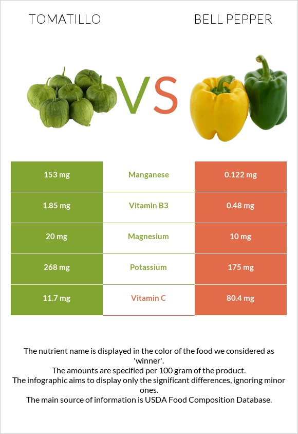 Tomatillo vs Bell pepper infographic