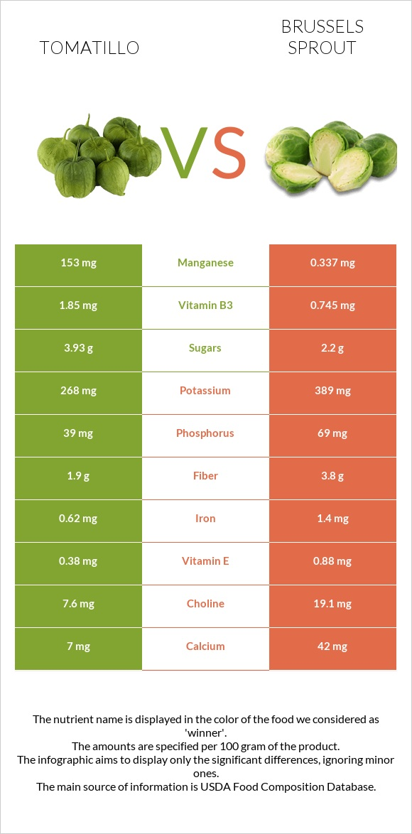 Tomatillo vs Brussels sprout infographic