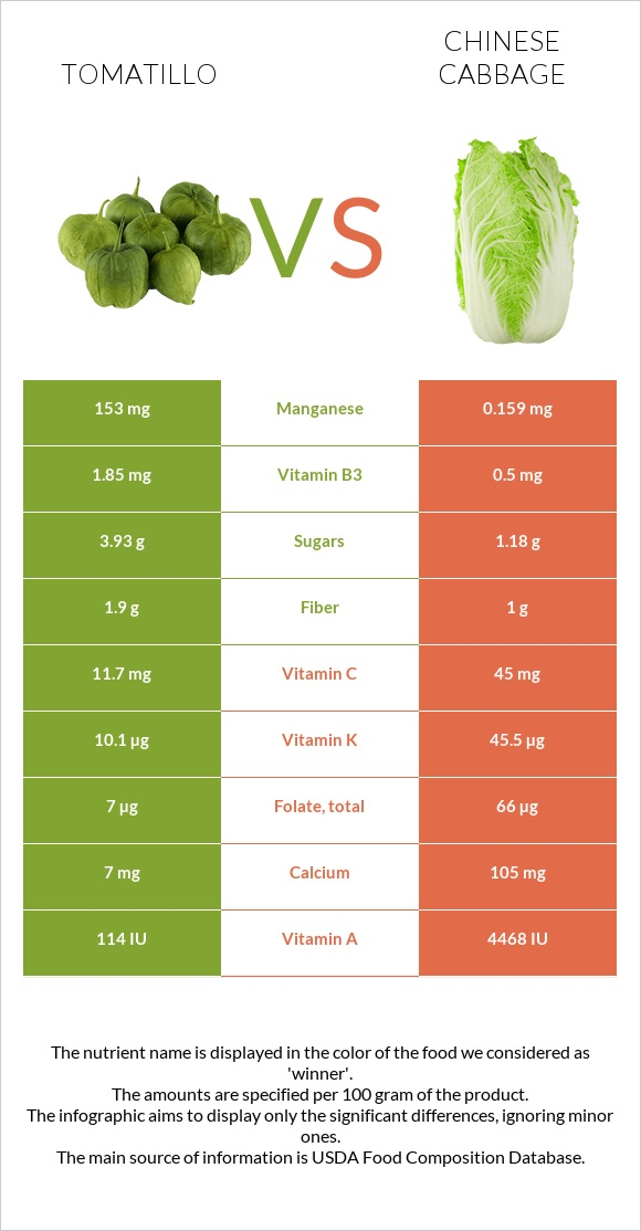Tomatillo vs Chinese cabbage infographic