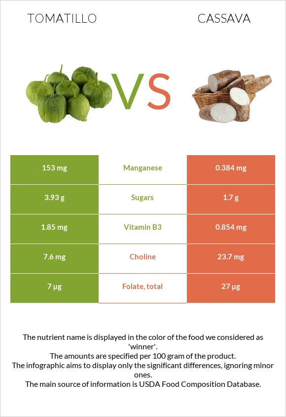 Tomatillo vs Cassava infographic