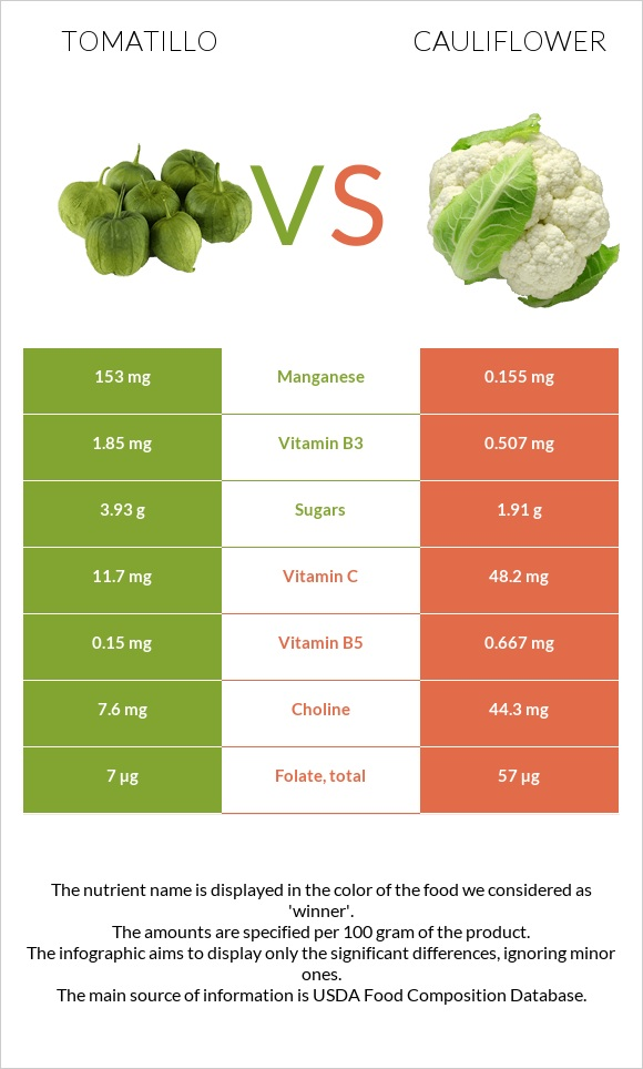 Tomatillo vs Cauliflower infographic