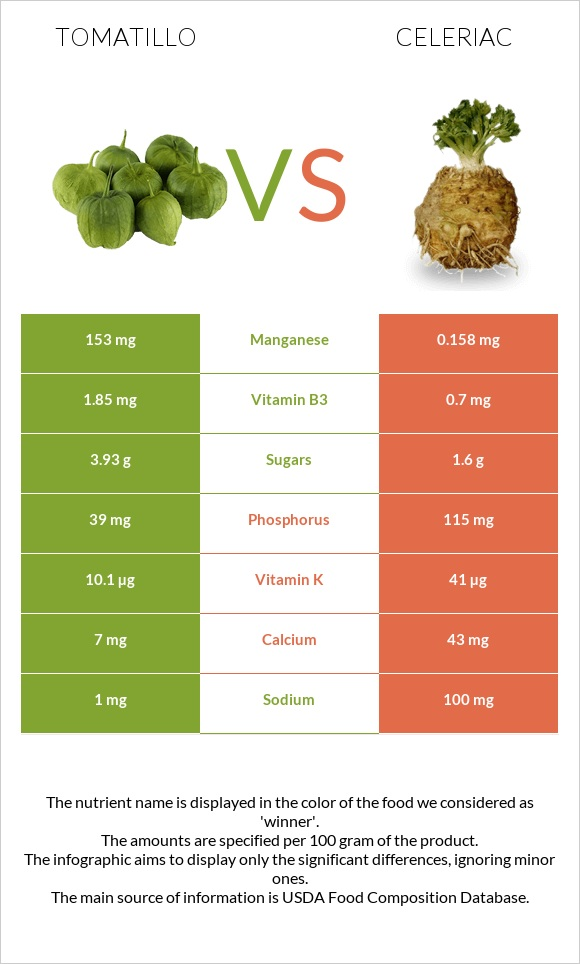 Tomatillo vs Celeriac infographic