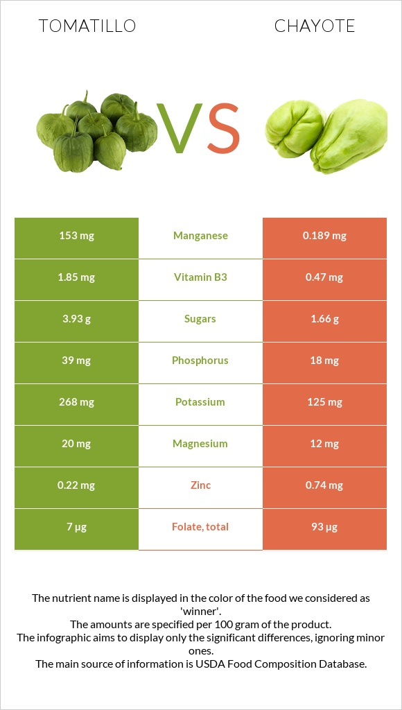 Tomatillo vs Chayote infographic
