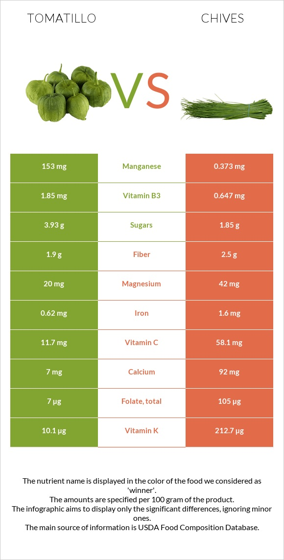 Tomatillo vs Chives infographic
