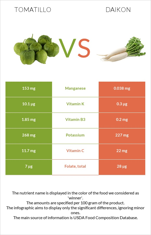 Tomatillo vs Daikon infographic