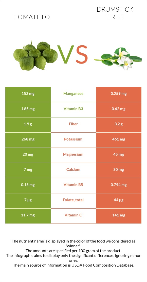 Tomatillo vs Drumstick tree infographic