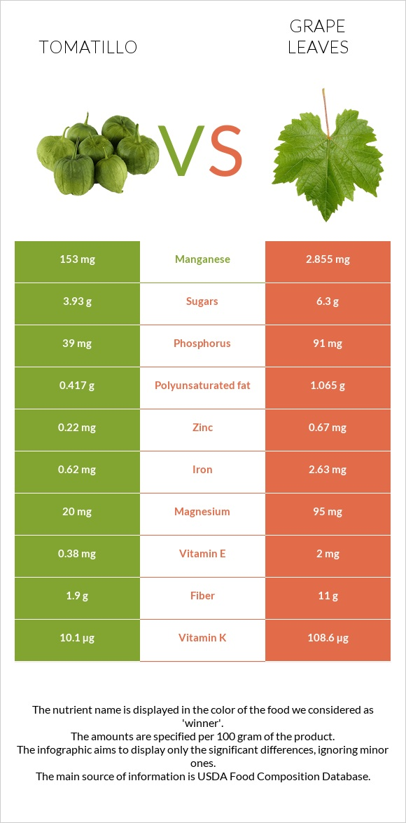 Tomatillo vs Grape leaves infographic