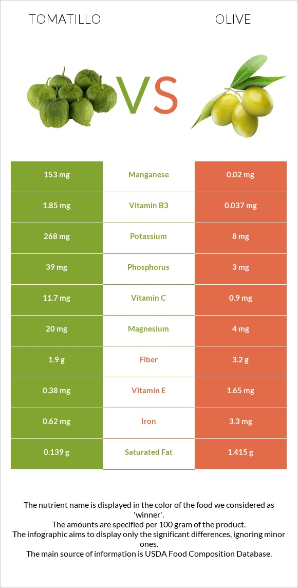 Tomatillo vs Olive infographic