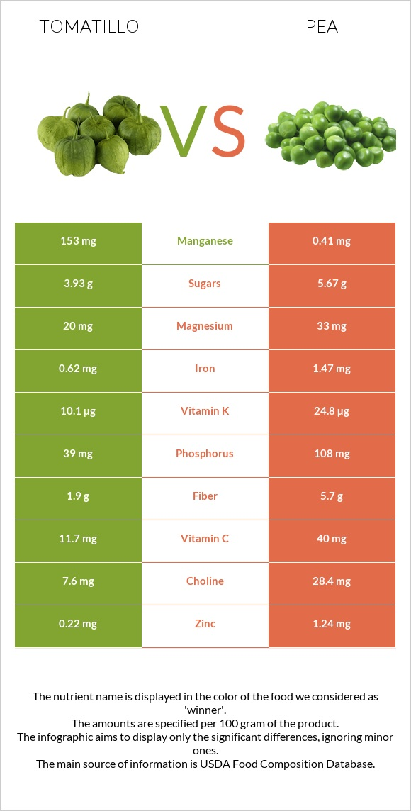 Tomatillo vs Pea infographic