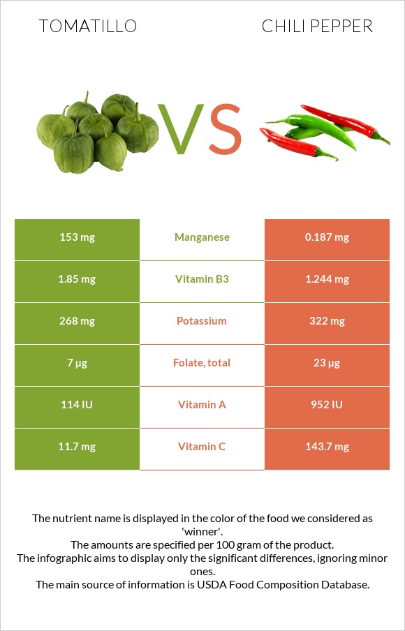 Tomatillo vs Chili pepper infographic