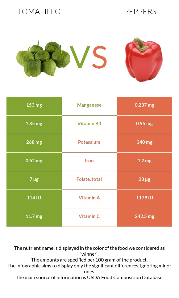 Tomatillo vs Peppers infographic