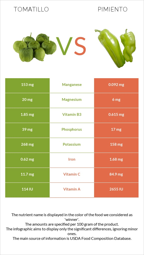 Tomatillo vs Pimiento infographic