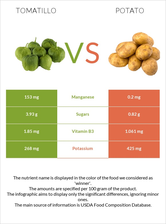 Tomatillo vs Potato infographic