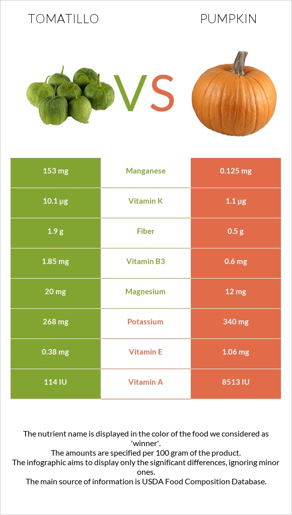 Tomatillo vs Pumpkin infographic