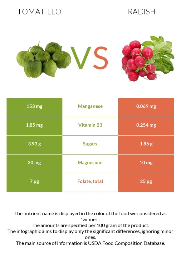 Tomatillo vs Radish infographic