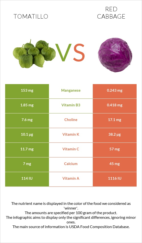 Tomatillo vs Red cabbage infographic