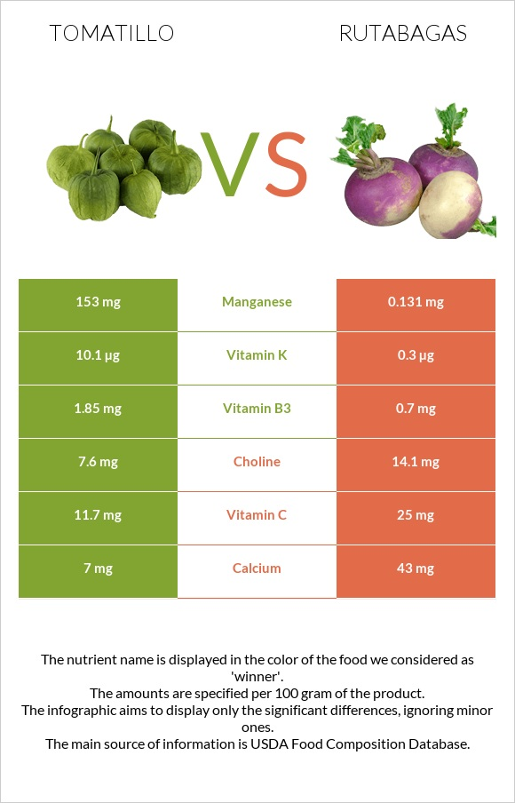 Tomatillo vs Rutabagas infographic