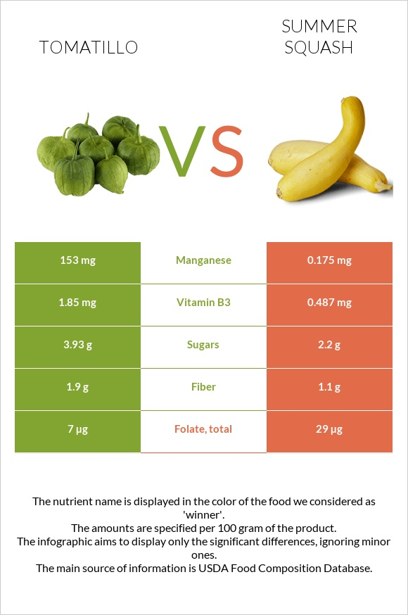 Tomatillo vs Summer squash infographic